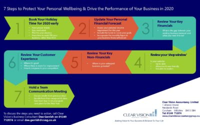 7 Steps to Protect Your Wellbeing in 2020